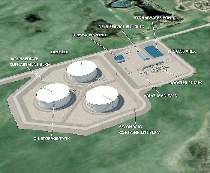 This tank farm, consisting of three 350,000 barrel tanks, would have been built at Moosomin as part of the Energy East proposal, which has been dropped now that the federal government decided TransCanada had to account for all upstream and downstream carbon emissions from oil that might flow through the pipeline.