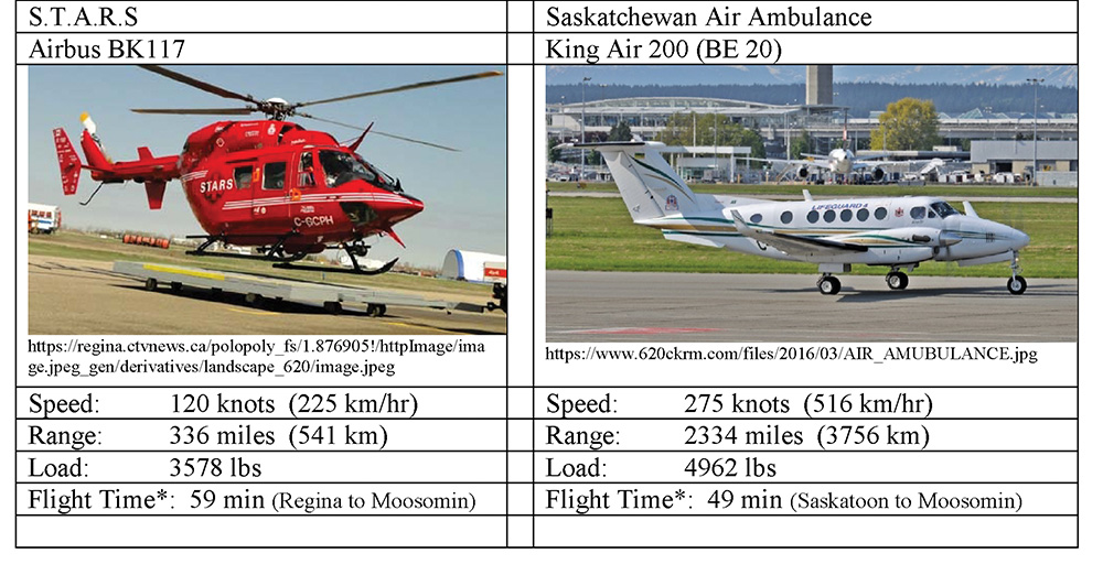 A comparison of range, speed and load capacity between STARS and the Saskatchewan Air Ambulance.