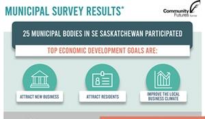 CF Sunrise hoping to help SE Saskatchewan economy