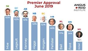 Scott Moe has highest approval rating of any premier