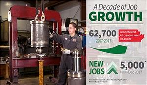 5000 more jobs in Saskatchewan