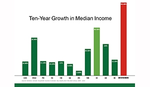 Income growth in Moosomin five times national rate