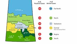 Seventh death and 21 new cases in Saskatchewan